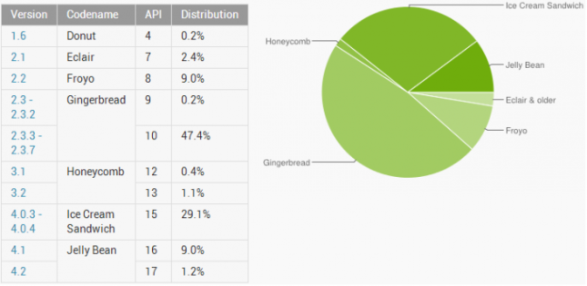 prosentase-os-android